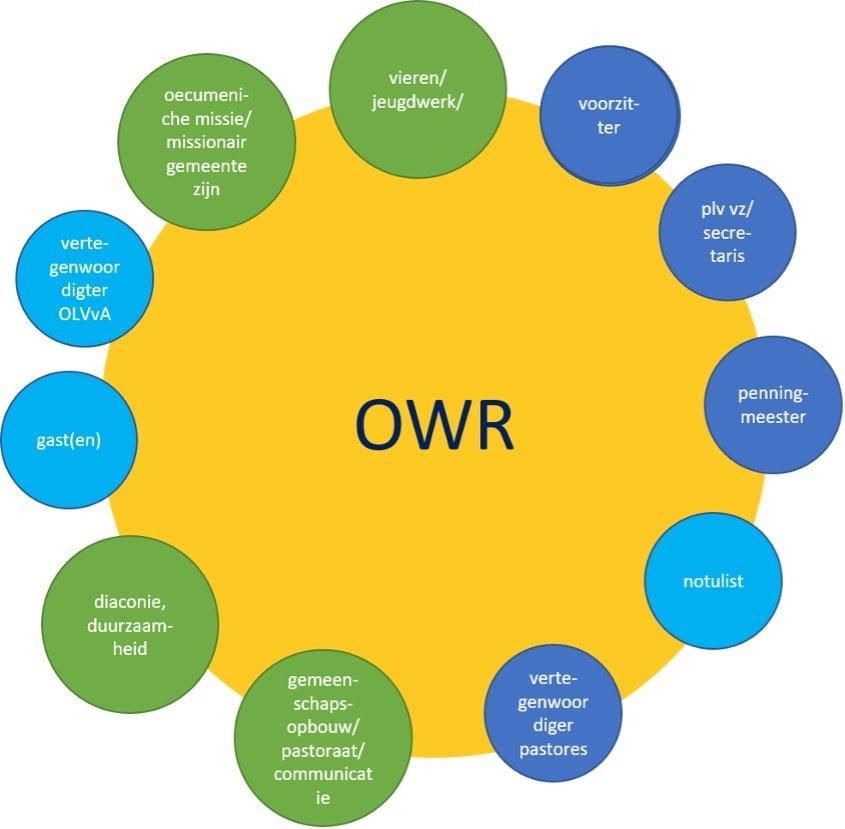 OWR organisatie